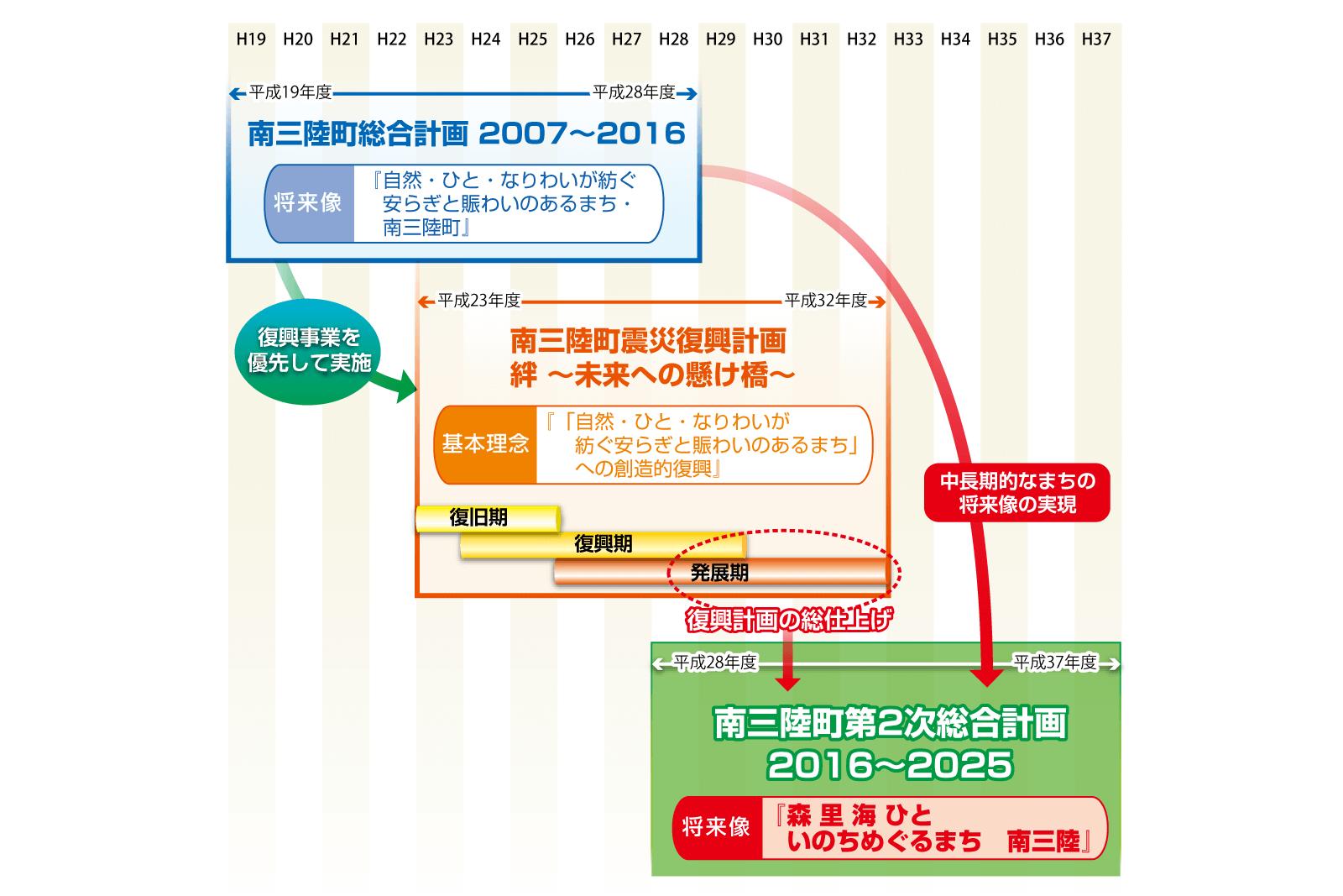 sougoukeikaku 2